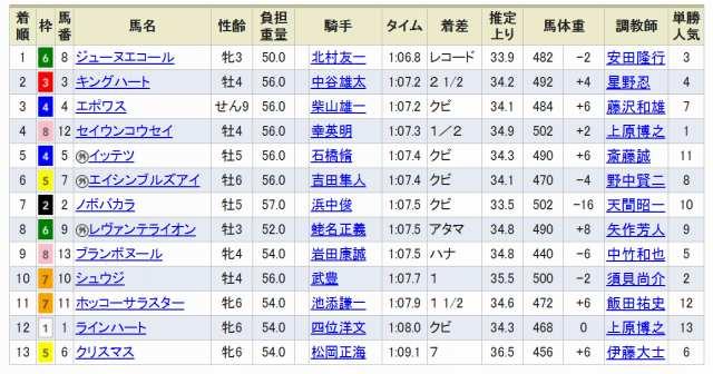 函館スプリント結果