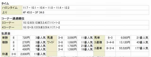 函館スプリントラップタイム