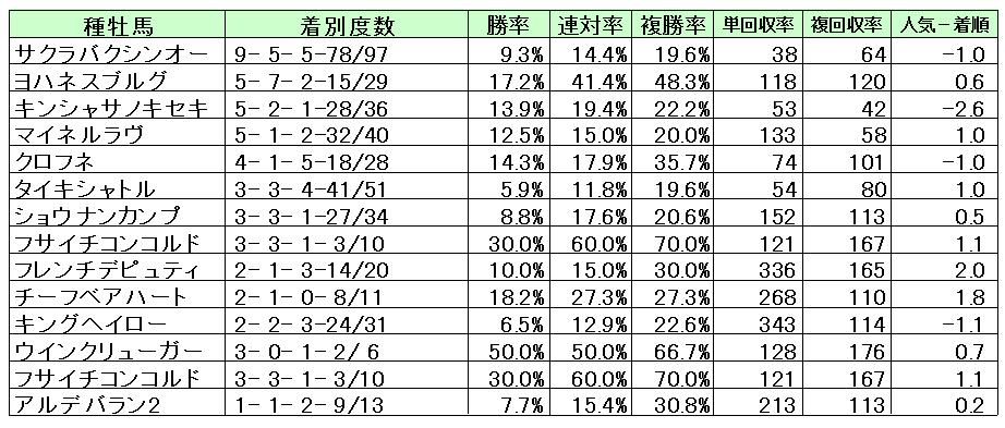 新潟直線1000M種牡馬別成績