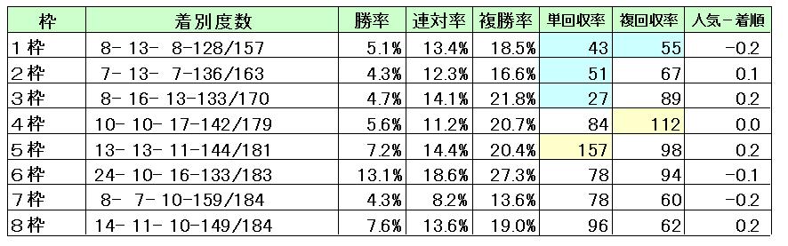 中山芝1200枠別成績
