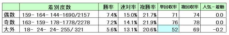 阪神芝1800馬番別回収率
