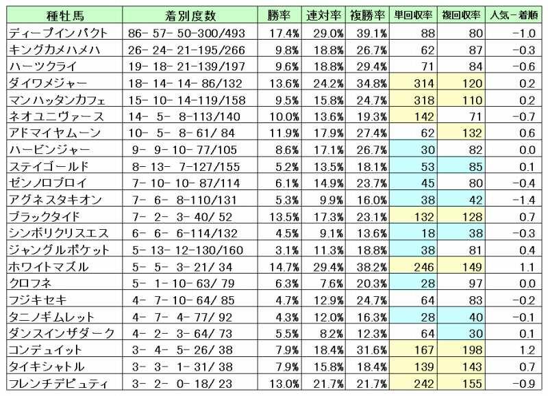 阪神芝1800種牡馬別回収率