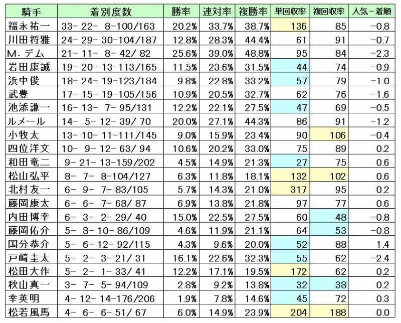 阪神芝1800騎手別回収率