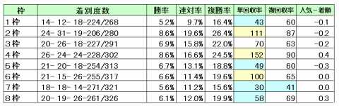 中山芝1600M枠別成績&回収率