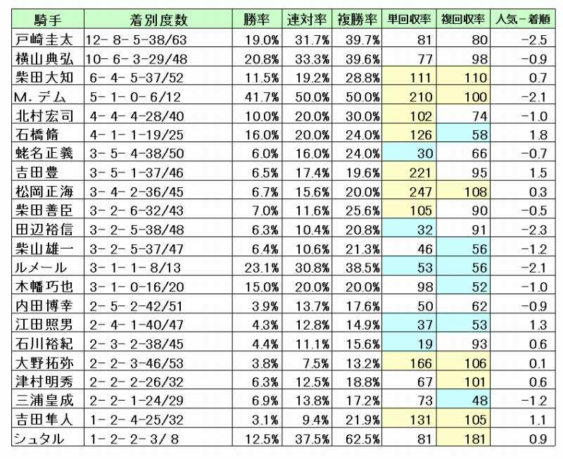 中山芝1200M騎手データ