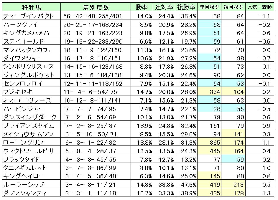 東京競馬場芝1800M種牡馬