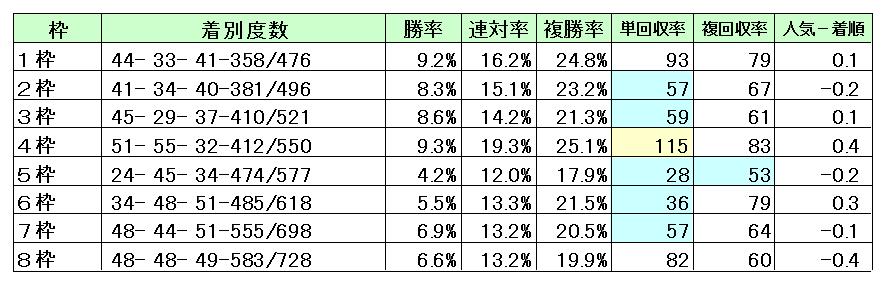 東京競馬場芝1800M枠