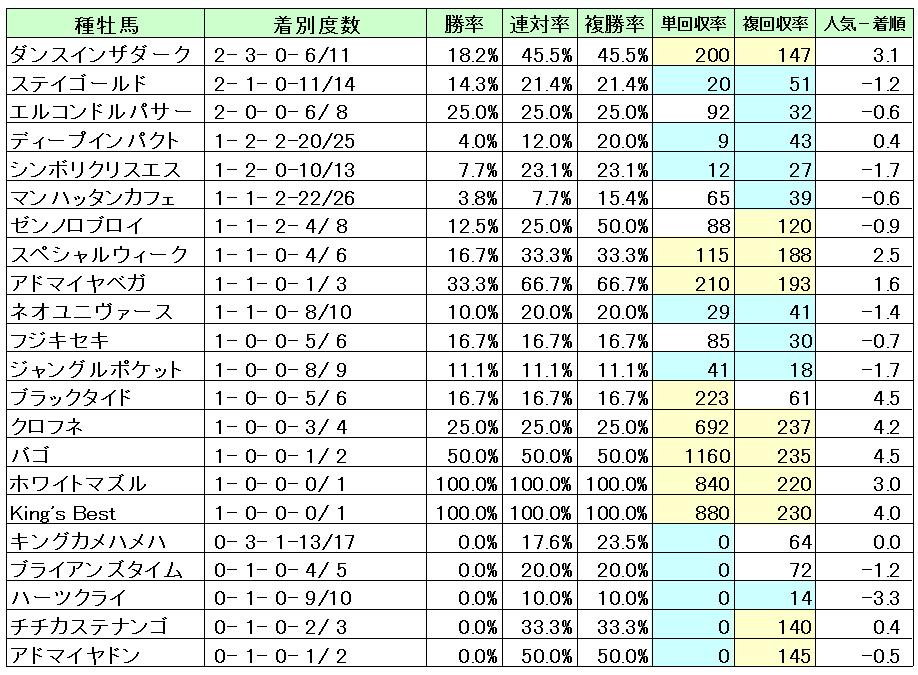 京都3000M種牡馬成績・回収率