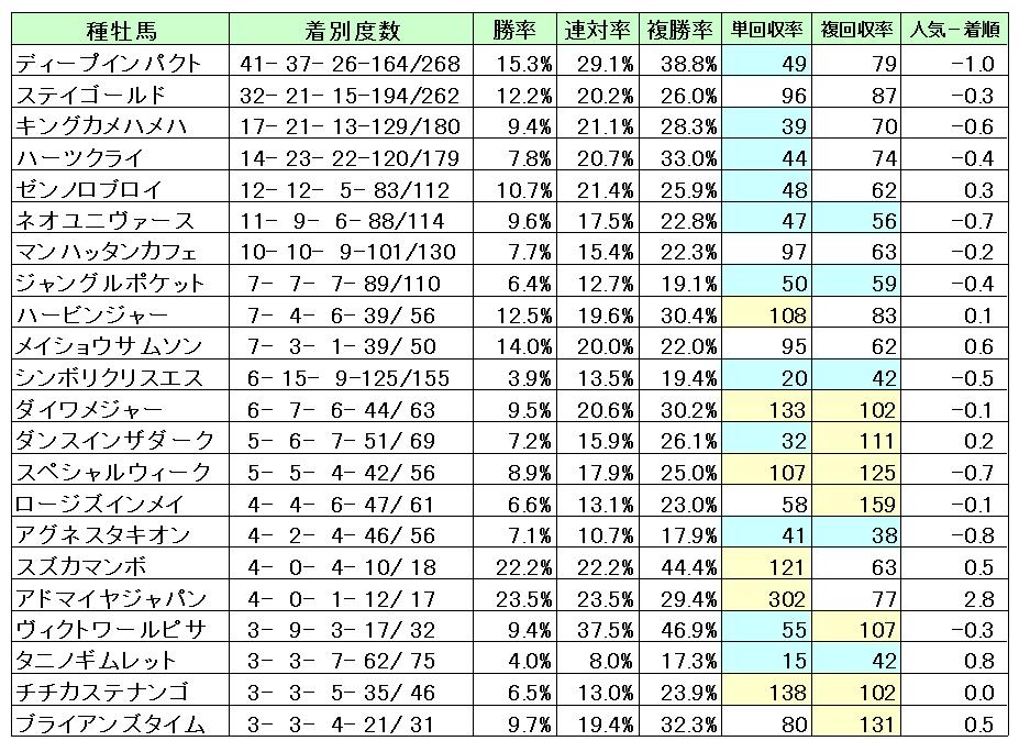 東京芝2000種牡馬