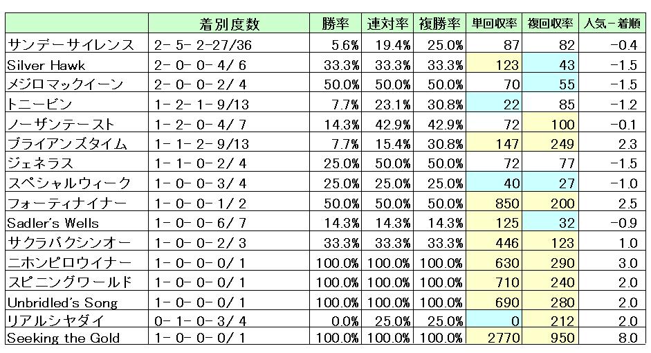 京都3000M母父成績・回収率
