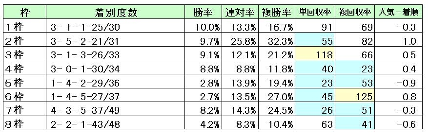 京都3000枠別成績・回収率