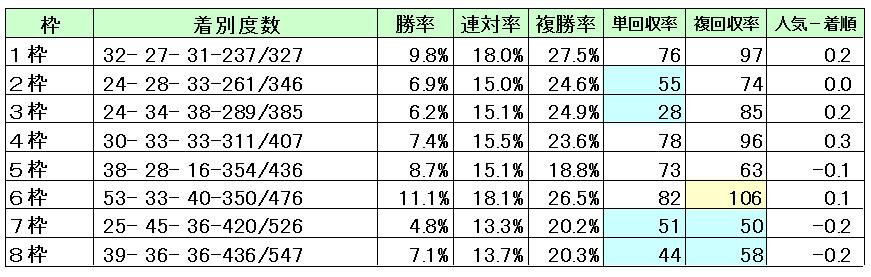東京芝2000枠