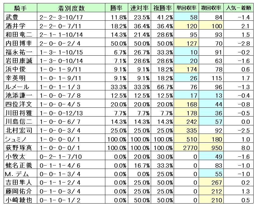 京都3000M騎手成績・回収率
