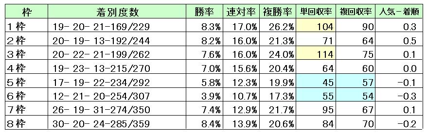 京都1600枠順別