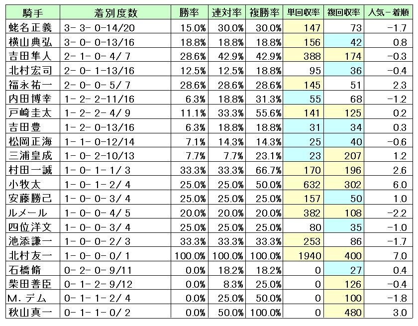 東京2500枠別