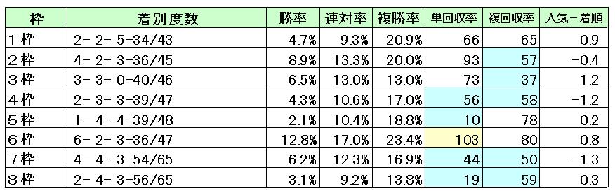 東京2500M枠順