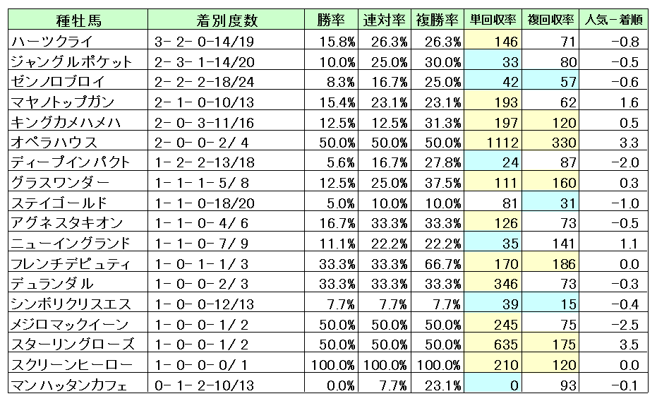 東京2500種牡馬別