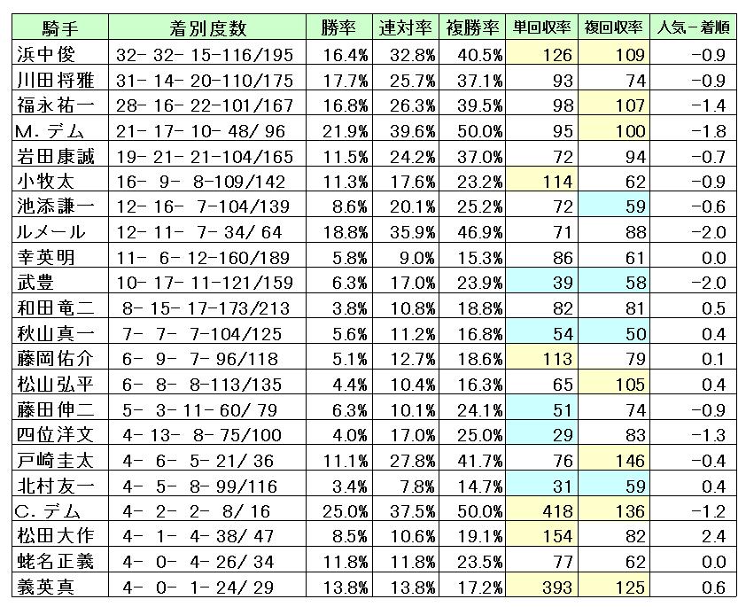 阪神1600M騎手データ