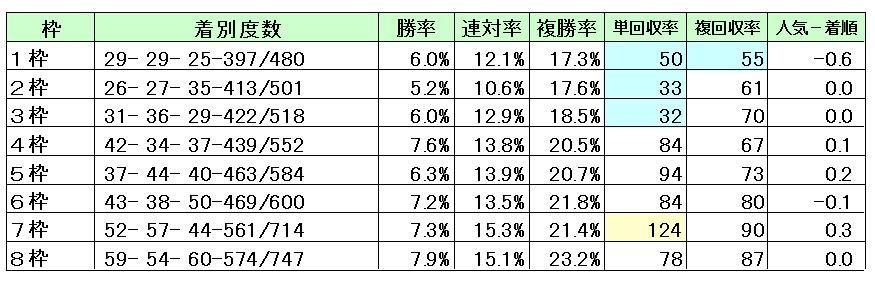 阪神1600M枠順
