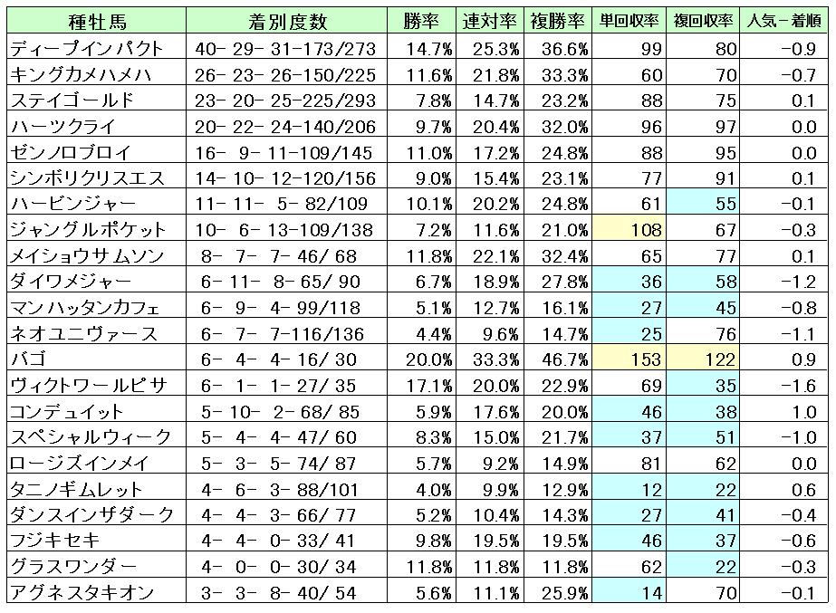 中山2000血統