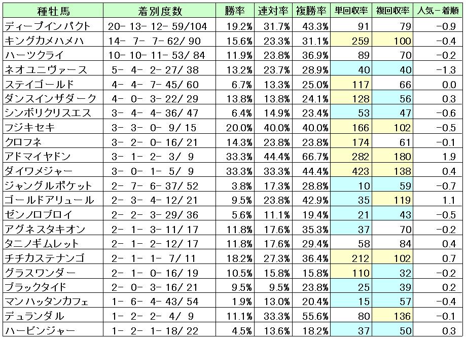 京都2400種牡馬