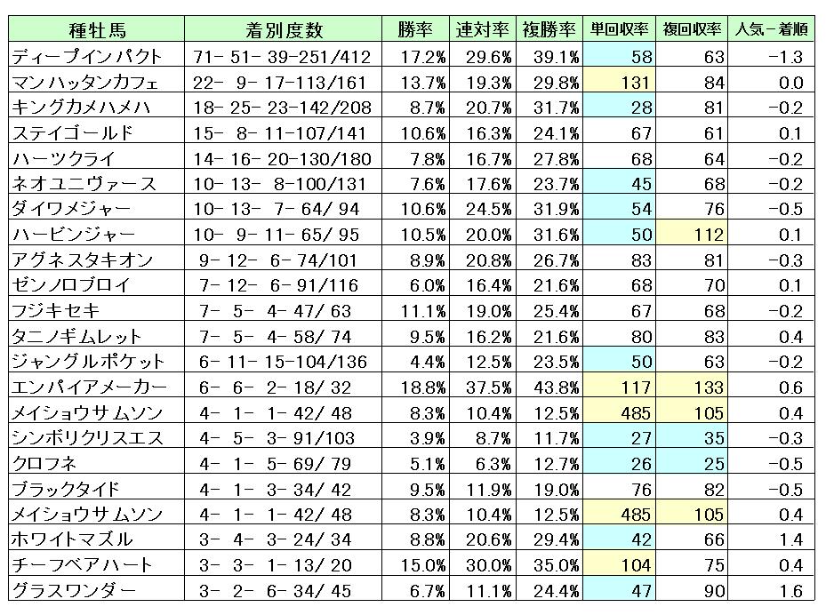 京都芝1800M種牡馬