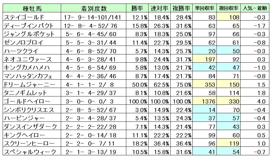 中山2200種牡馬