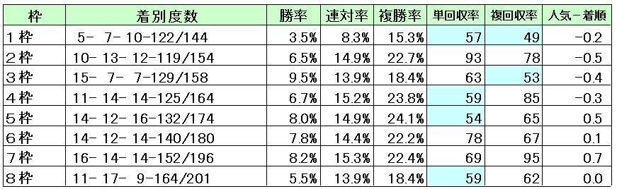 中山2200M枠