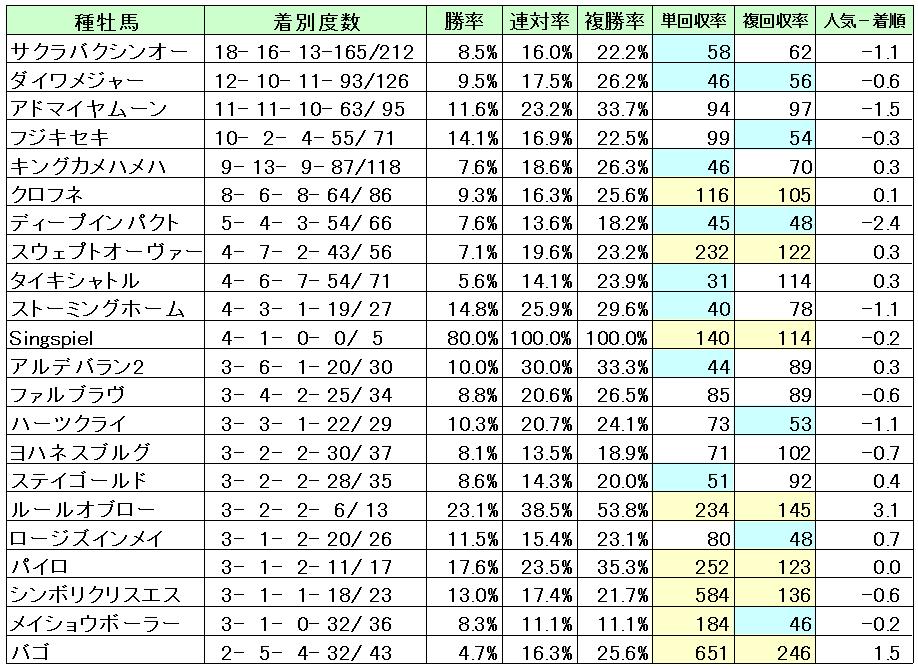 京都芝1200種牡馬