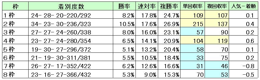京都芝1200枠