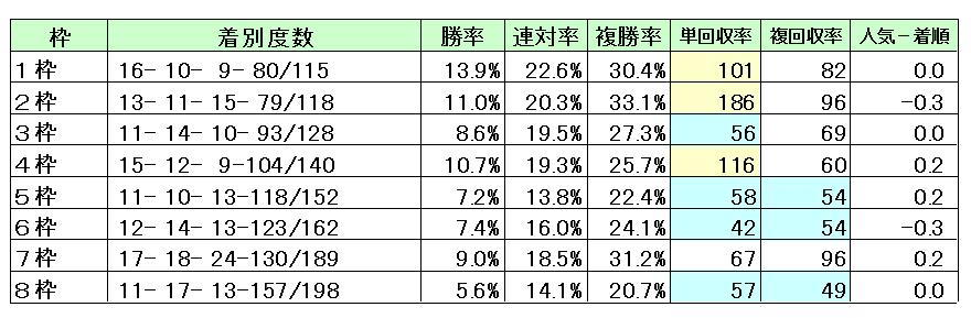 京都2400M枠順