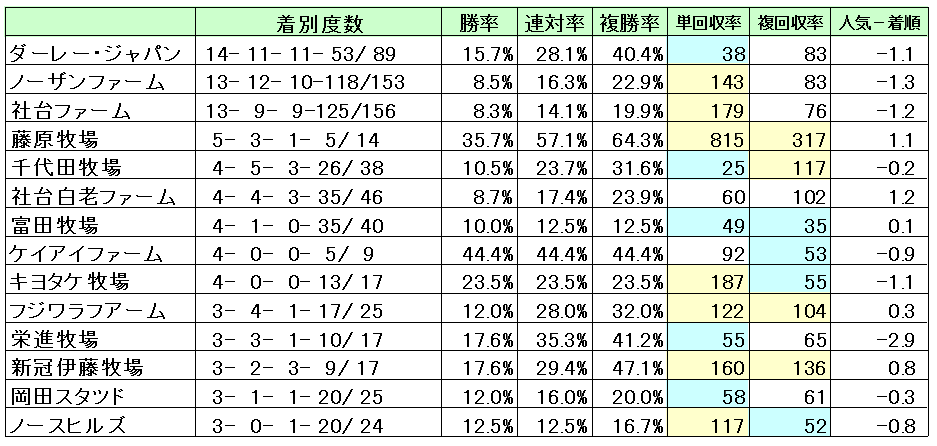 京都芝1200牧場